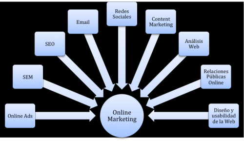 Herramientas del Marketing Online